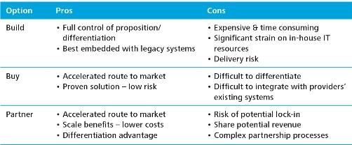 Blog 3 - TABLE 1 - Comparison of options to develop a D2C platform