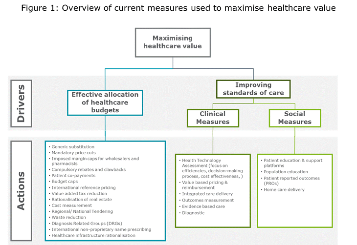 Overview of current measures