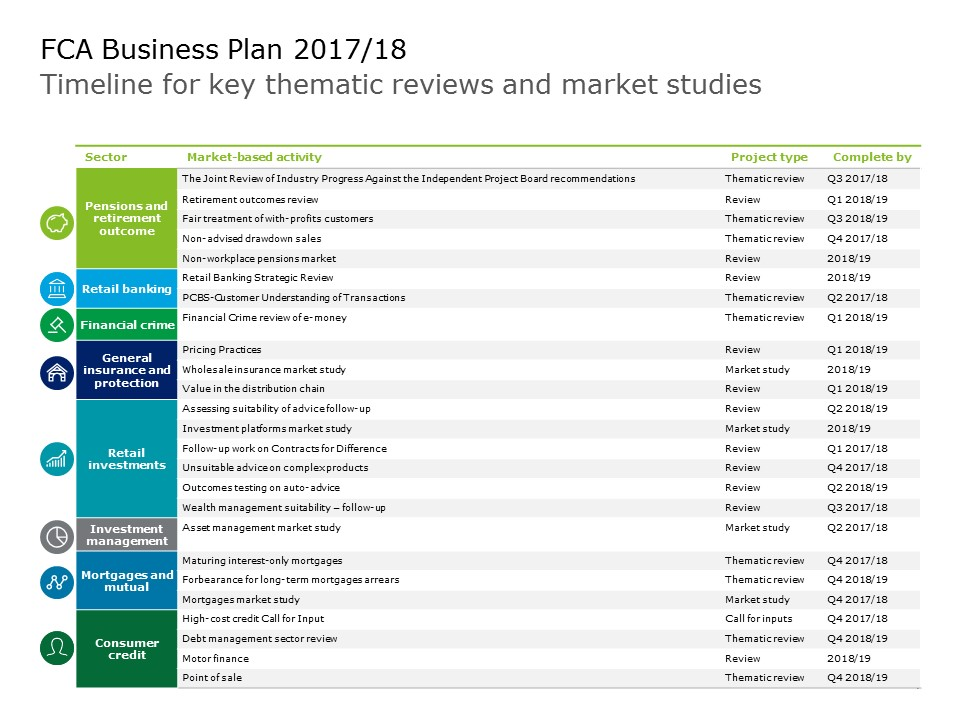 fca business plan 2017/18 ey