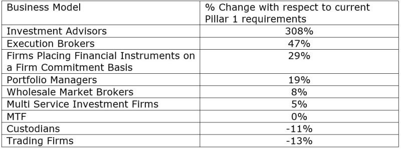 Implications for firms