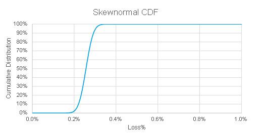Skew-Normal Interpolation