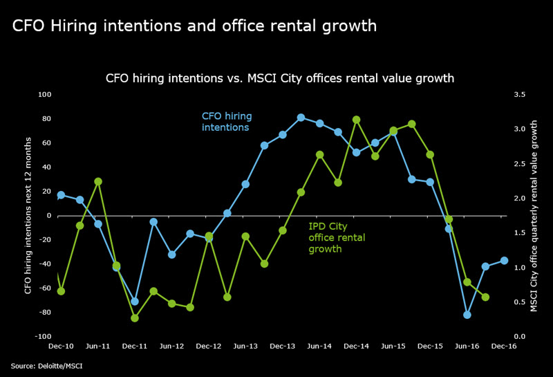 Hiring-intentions-and-rental-growth