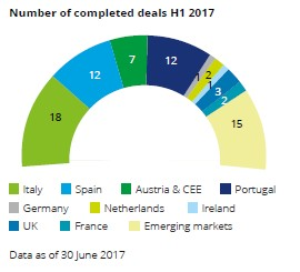 Number-of-completed-deals