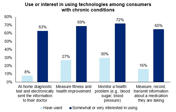 Deloitte-uk-technologies-used-by-consumers-with-cronic-conditions