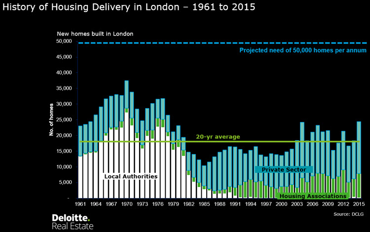 History-of-housing-delivery