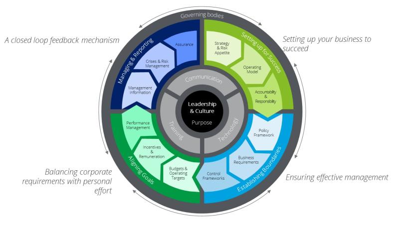 Governance wheel
