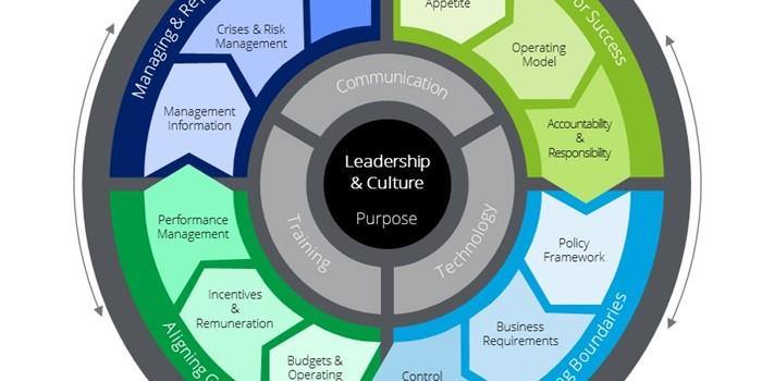 Governance wheel header