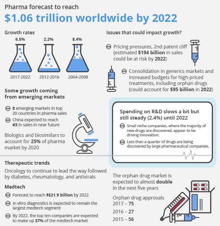Pharma-forecast