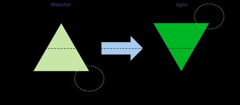 Deloitte (Agile funding model 2014)
