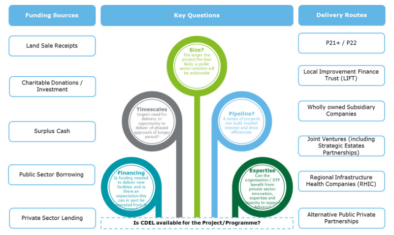 Deloitte-uk-funding-and-delivery-models