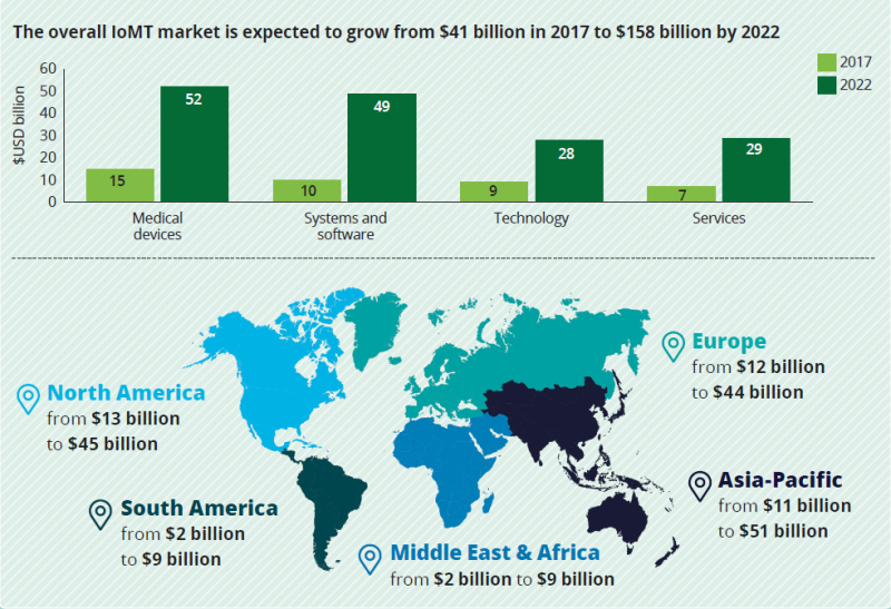 Significant-iomt-market-growth