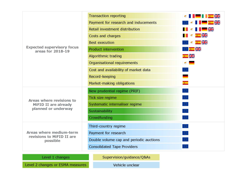 MiFID II supervisory priorities_central visual