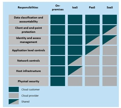 Shared responsibilities for different Cloud service models