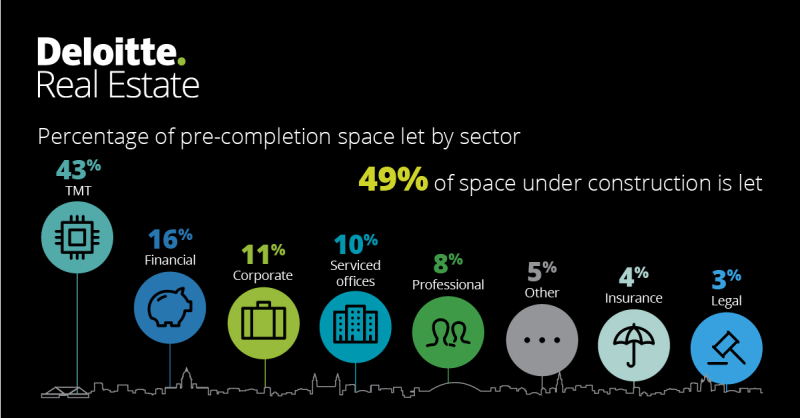 Deloitte-uk-tmt-continues-to-drive-office-demand