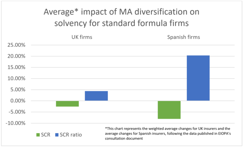 Average impact of MA diversification on Solvency