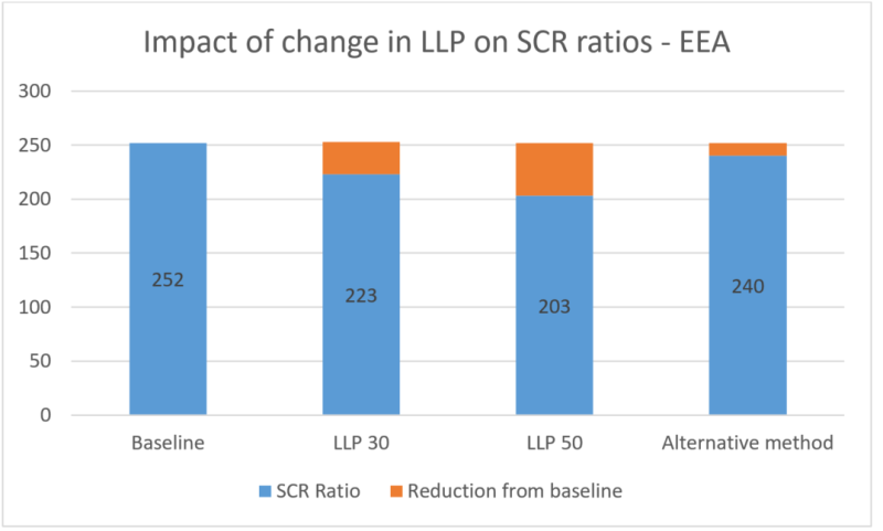 Impact of Change in LLP on SCR ratios