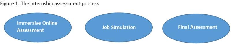 Internship-assessment-process