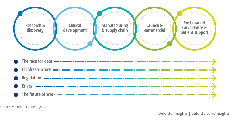 Five critical themes cut across the biopharma value chain (top) and are influencing the pace and scale of AI implementation