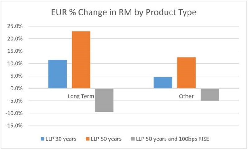 EUR Change in RM.png