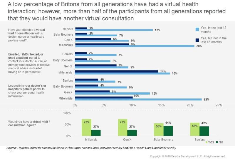 Deloitte-uk-virtual-consultations