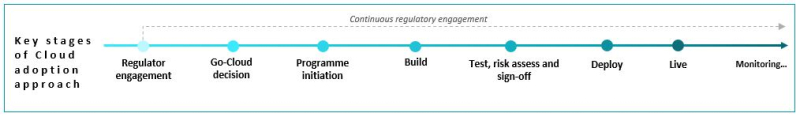 Lifecycle of the Cloud strategy and illustrative areas of firms' main challenges