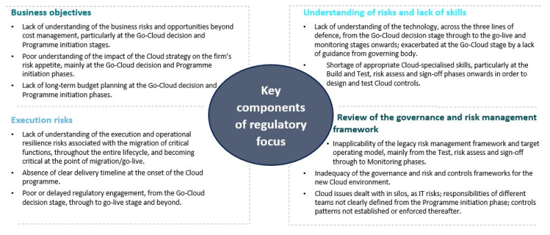 Lifecycle of the Cloud strategy and illustrative areas of firms' main challenges 2