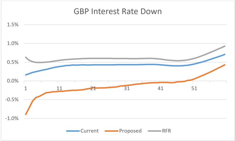 GBP Inerest Rate Down graph