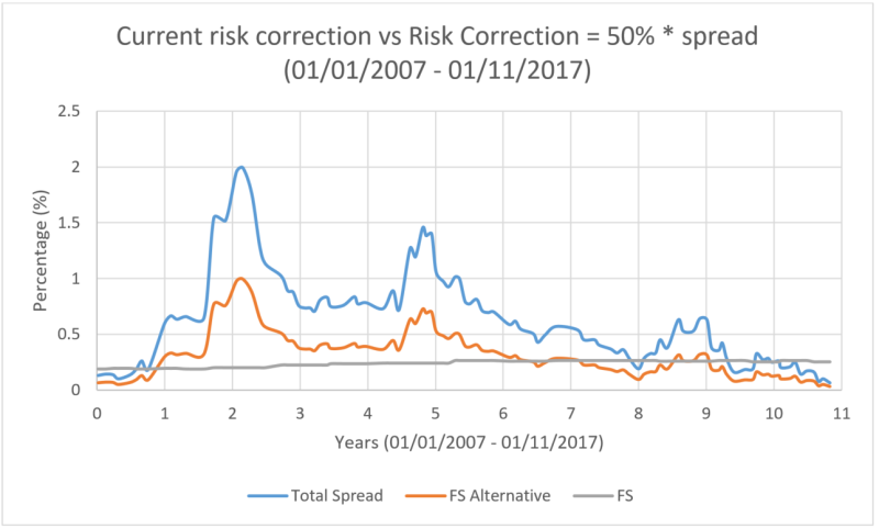 Current Risk Correction vs Risk