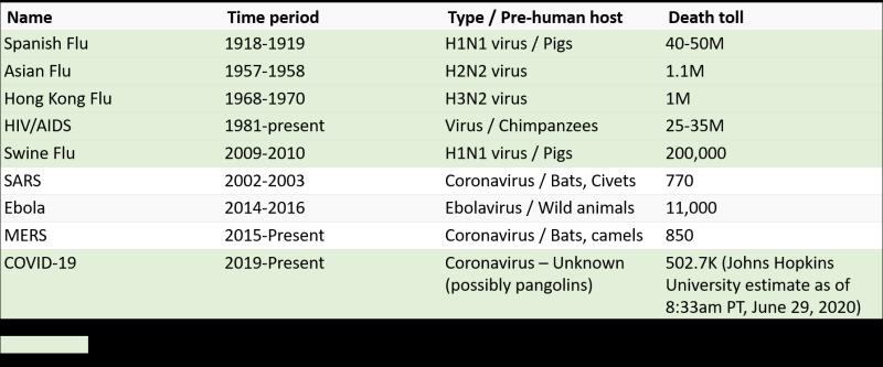 Figure1_CenturyEpidemics