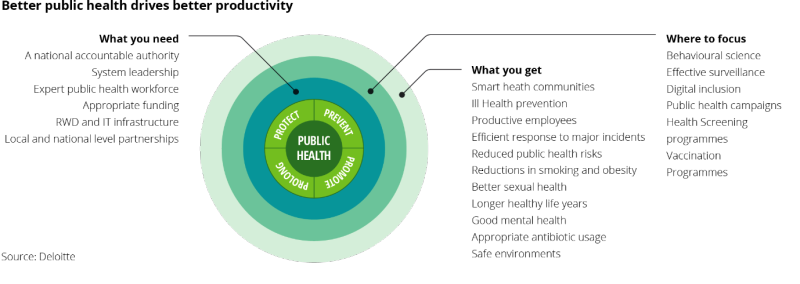 Deloitte-uk-better-public-health-drives